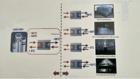 LNG Cold Energy Utilization System